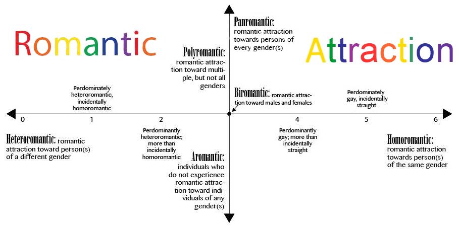 romantic orientation scale